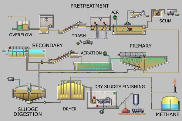 Các bước xử lý nước khác