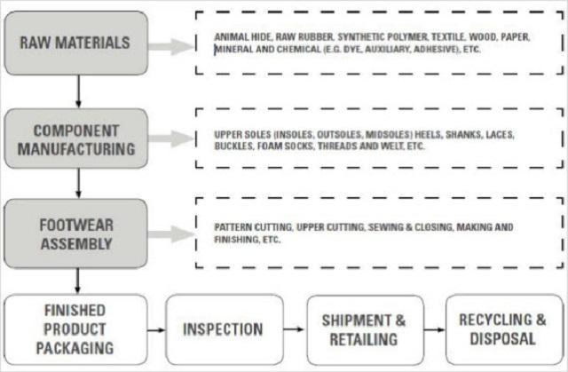 Hình 1. Quy trình sản xuất giày dép cơ bản
