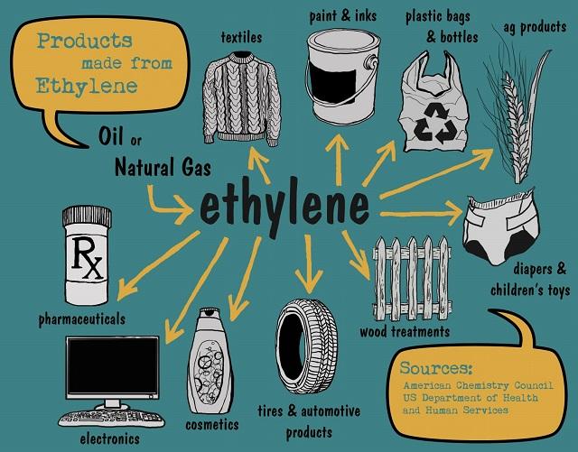 Top 5 Hóa chất công nghiệp được sử dụng nhiều nhất trên toàn cầu (Hình 2): Ethylene