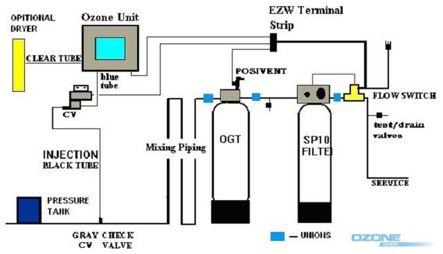 Xử lý nước: Khử trùng nước bằng Ozone
