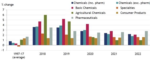Công nghiệp hóa chất là gì? (Hình 4): Phân loại sản phẩm trong ngành công nghiệp hoá chất