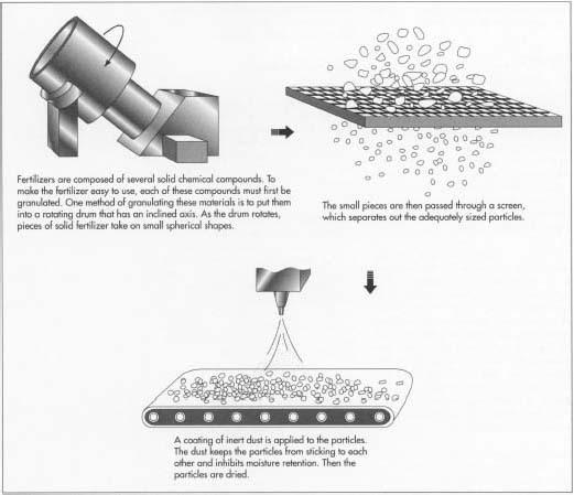 Phân bón được tạo ra như thế nào? (Hình 4): Quy trình sản xuất phân bón