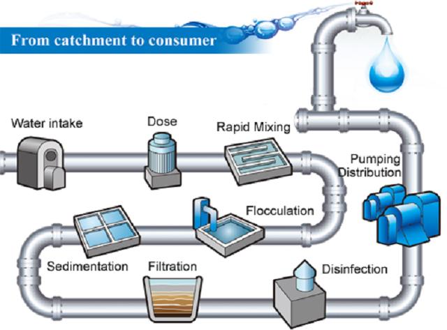 Quy trình xử lý nước
