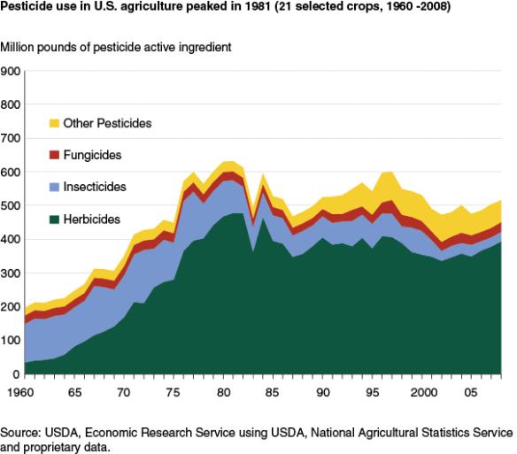 Các hóa chất được sử dụng trong nông nghiệp (Hình 2): Sử dụng thuốc trừ sâu đạt đỉnh vào năm 1981