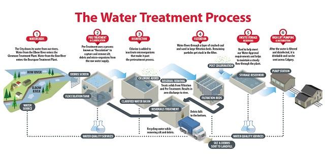 Xử lý nước là gì